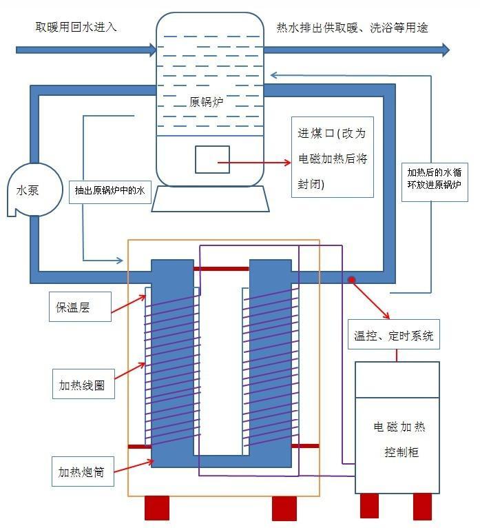 电磁加热热水工程