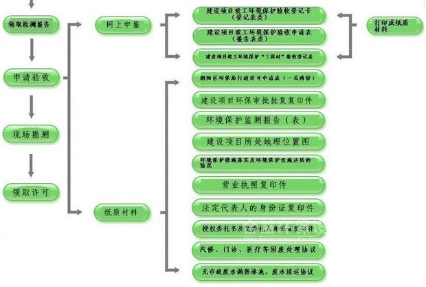 """东莞""""三同时""""验收监测,工程验收废气监测"""