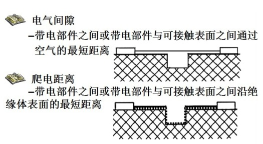 产品结构设计安规要求初探